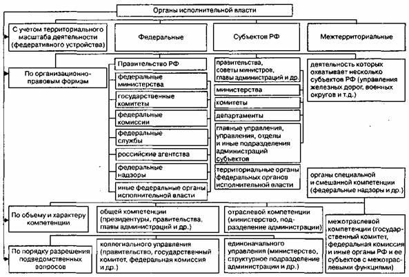 Схема 9. Классификация органов